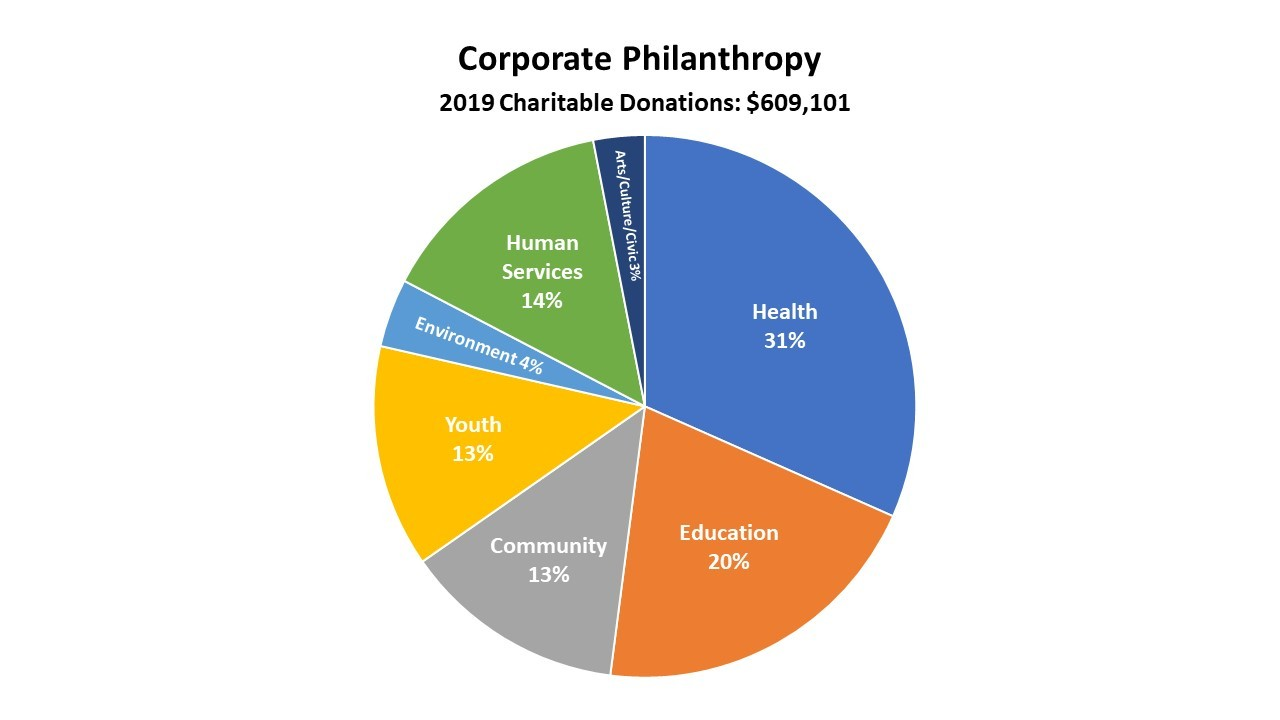CHR Charitable Donations 2019